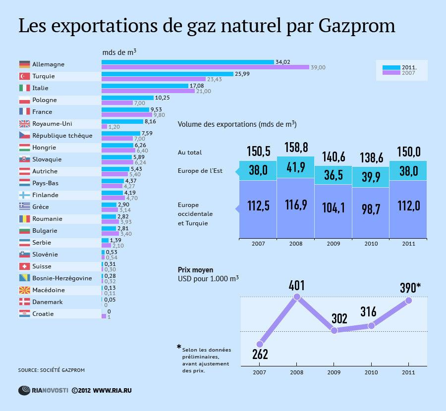 Les exportations de gaz naturel par Gazprom