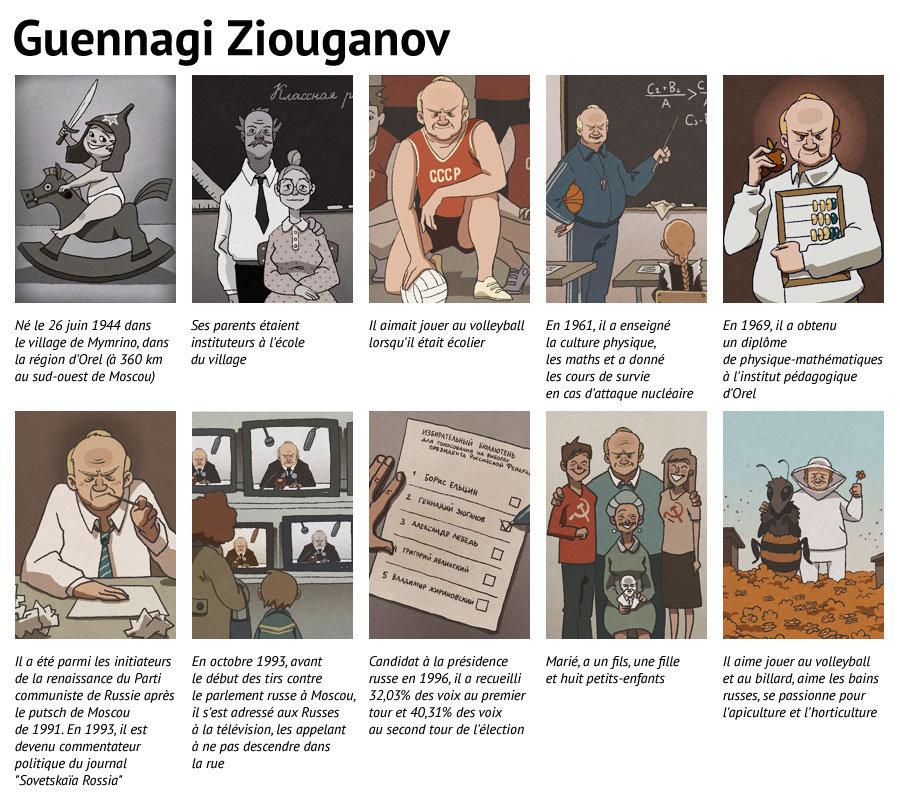 Parcours de Guennadi Ziouganov