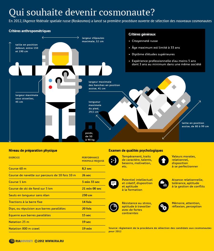 Les qualités requises pour devenir cosmonaute