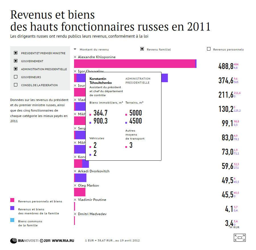 Revenus des hauts fonctionnaires russes pour 2011