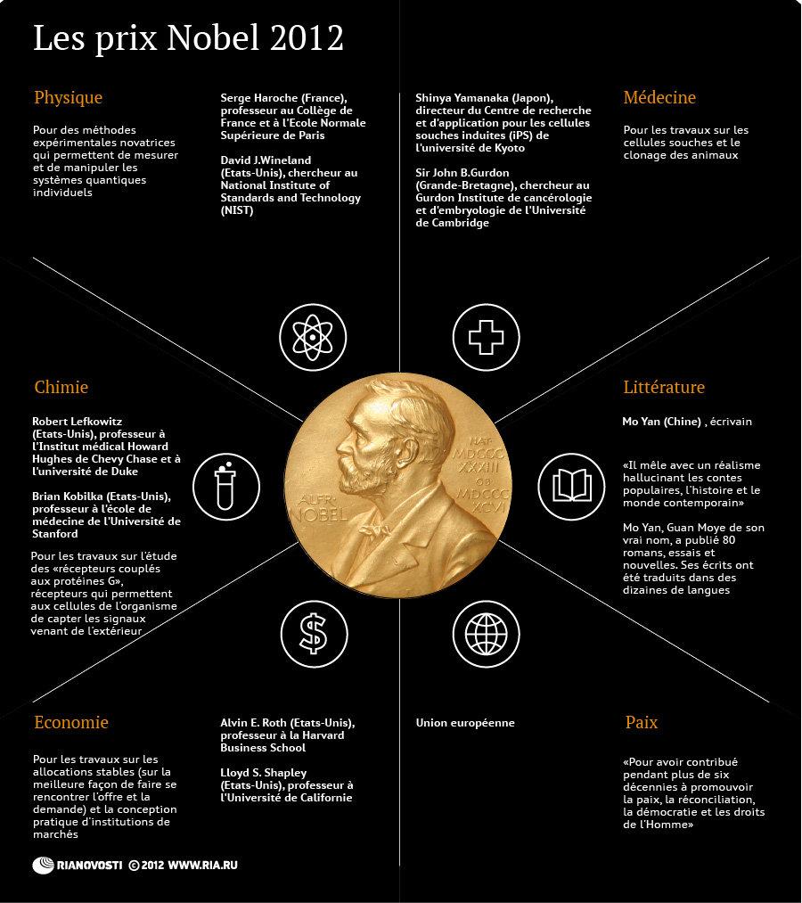 Les Prix Nobel 2012