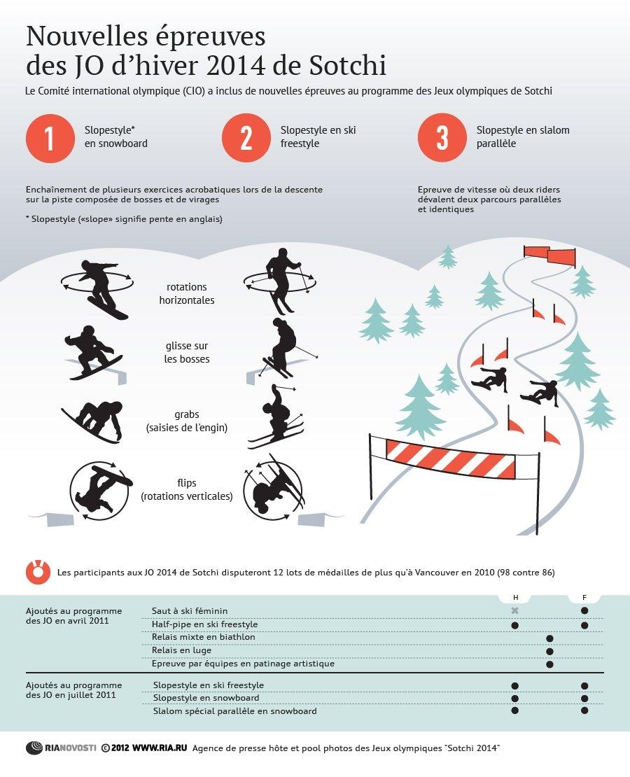 Nouvelles épreuves des Jeux olympiques d'hiver 2014 de Sotchi