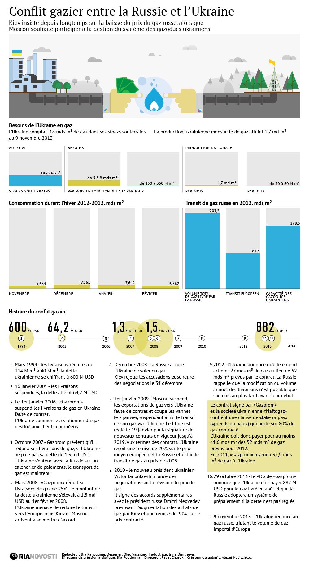 Russie-Ukraine: conflit gazier