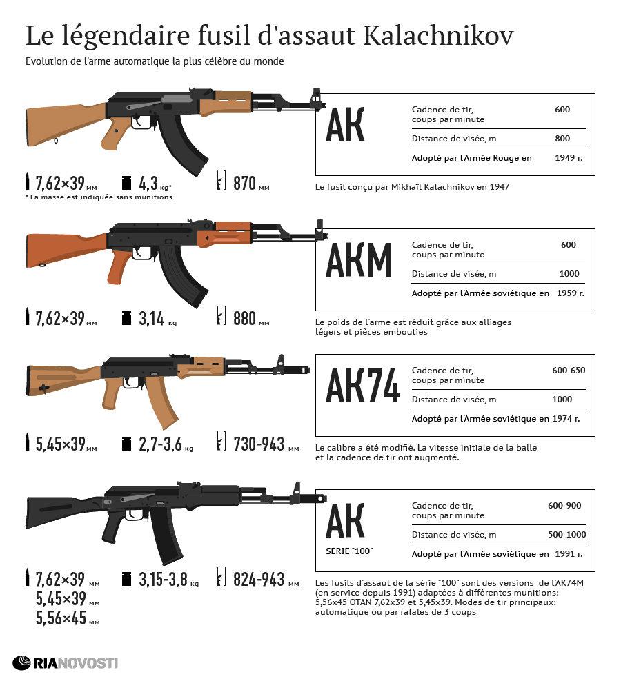Le légendaire fusil d'assaut Kalachnikov