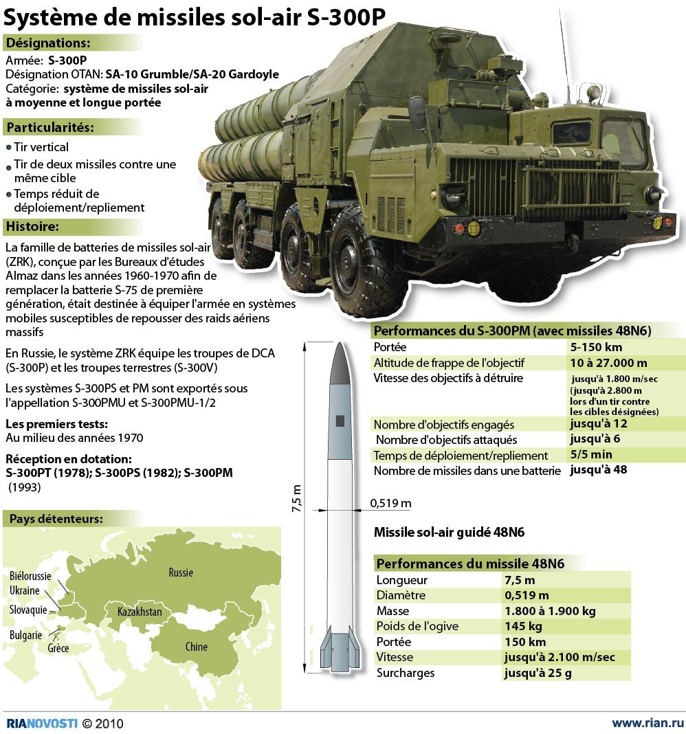Système de missiles sol-air S-300P