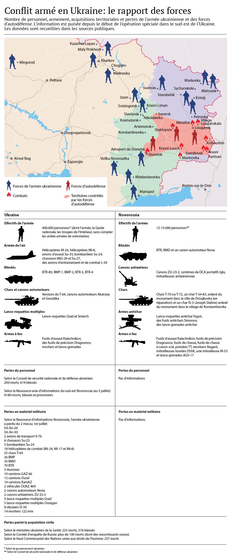 Conflit armé en Ukraine: le rapport des forces