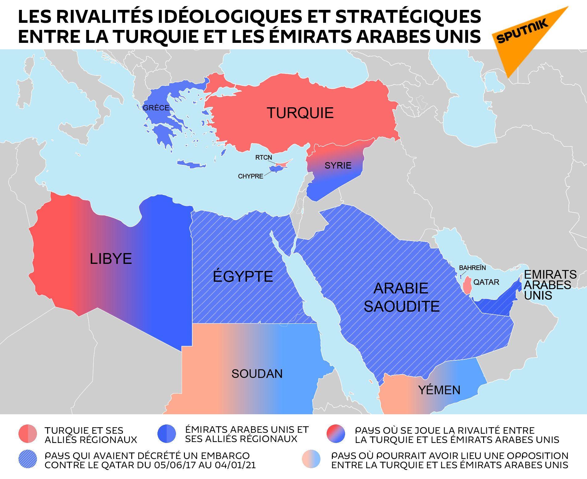 Les rivalités idéologiques et stratégiques entre la Turquie et les Émirats arabes unis