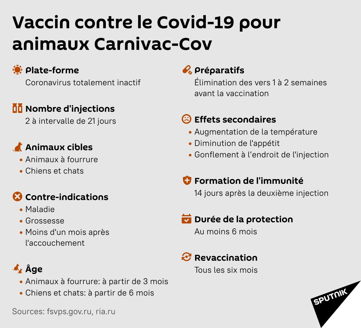 Vaccin contre le Covid-19 pour animaux Carnivac Cov