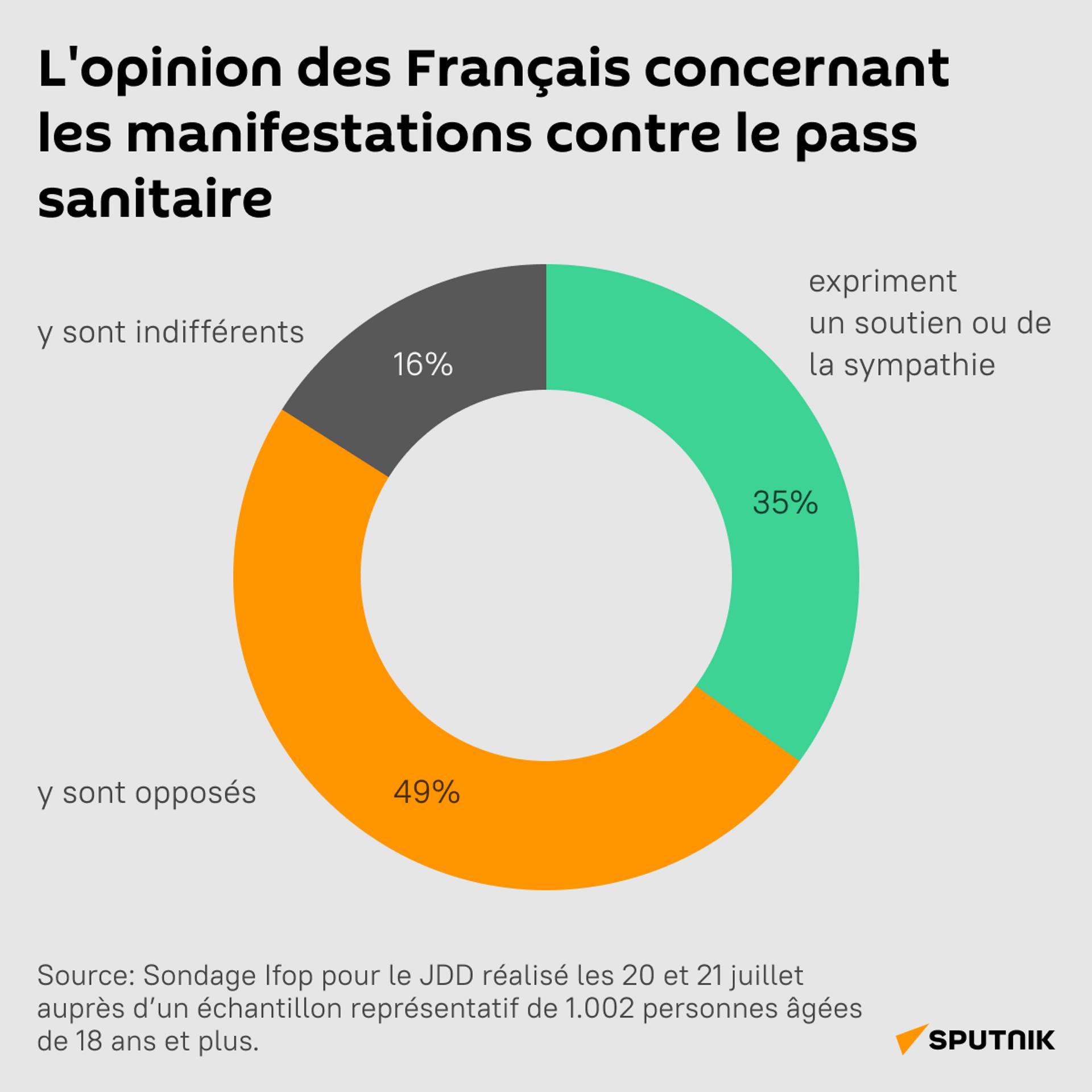 Près de 35% des Français soutiennent le mouvement de protestation contre le pass sanitaire - Sputnik France, 1920, 26.07.2021