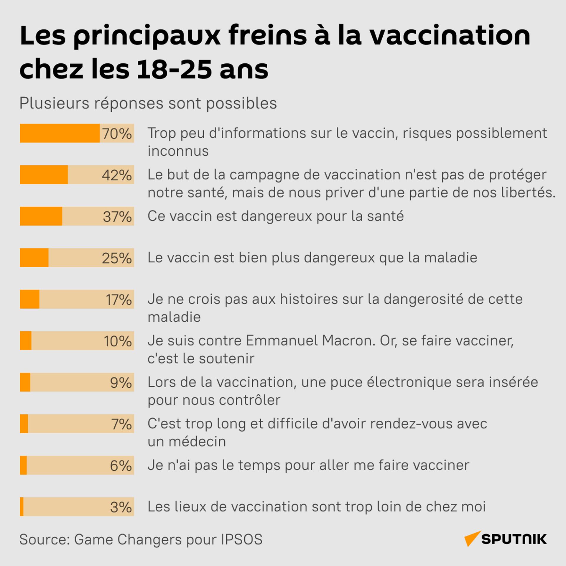 «Je ne prendrai pas de rendez-vous car je ne veux pas me faire vacciner», affirment 17% des jeunes majeurs - Sputnik France, 1920, 26.07.2021
