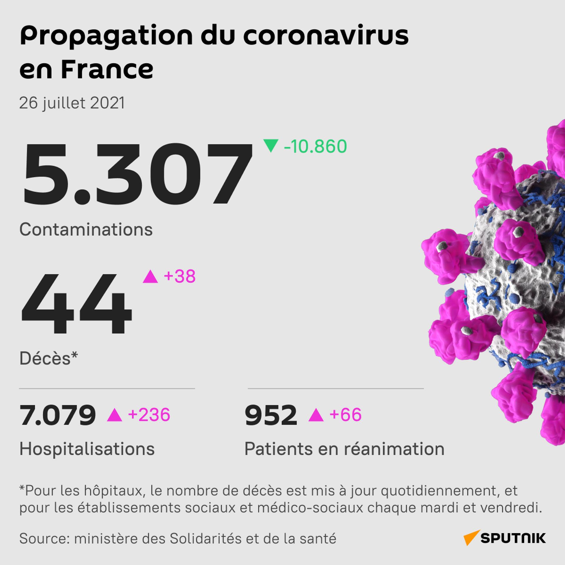 Covid-19: le nombre de malades hospitalisés repasse au dessus de 7.000 - Sputnik France, 1920, 26.07.2021