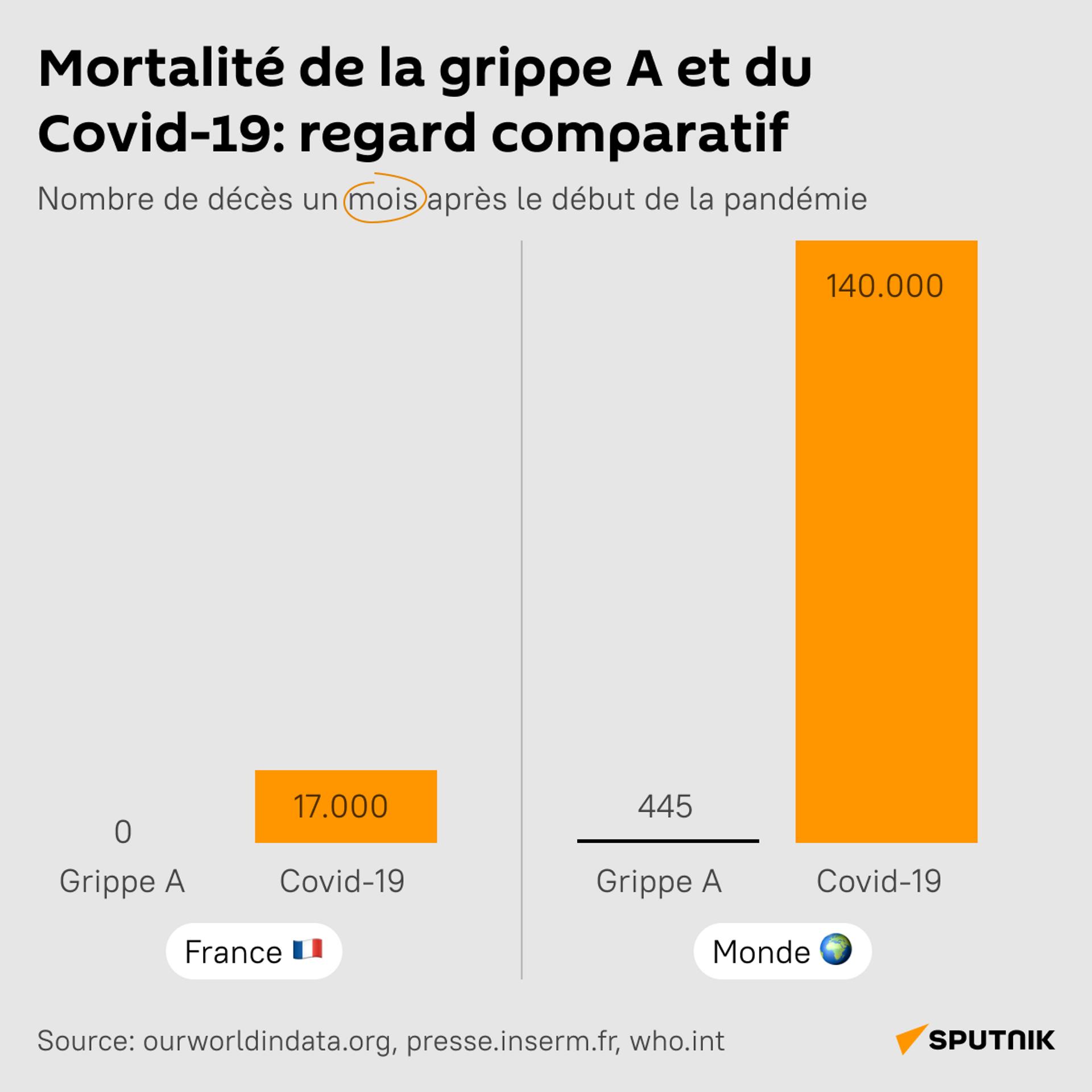 Grippe porcine de 2009 et Covid-19: à chaque pandémie sa politique en France? - Sputnik France, 1920, 30.07.2021