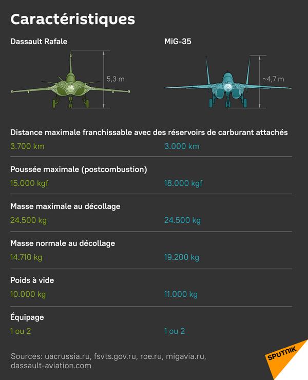 MiG-35 et Rafale: caractéristiques - Sputnik France