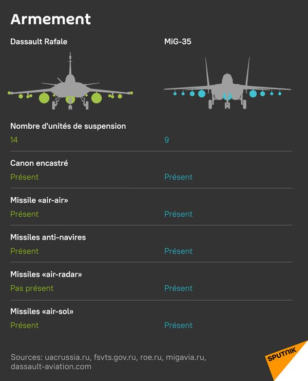 MiG-35 et Rafale: armement - Sputnik France