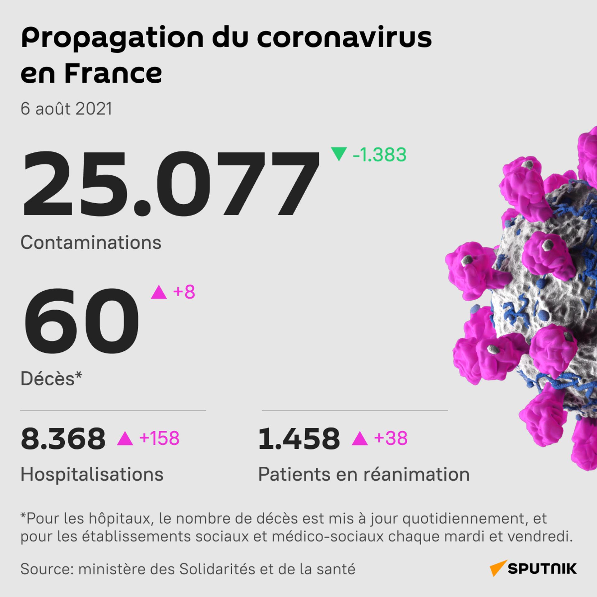 Propagation du coronavirus en France, 6 août 2021 - Sputnik France, 1920, 21.09.2021