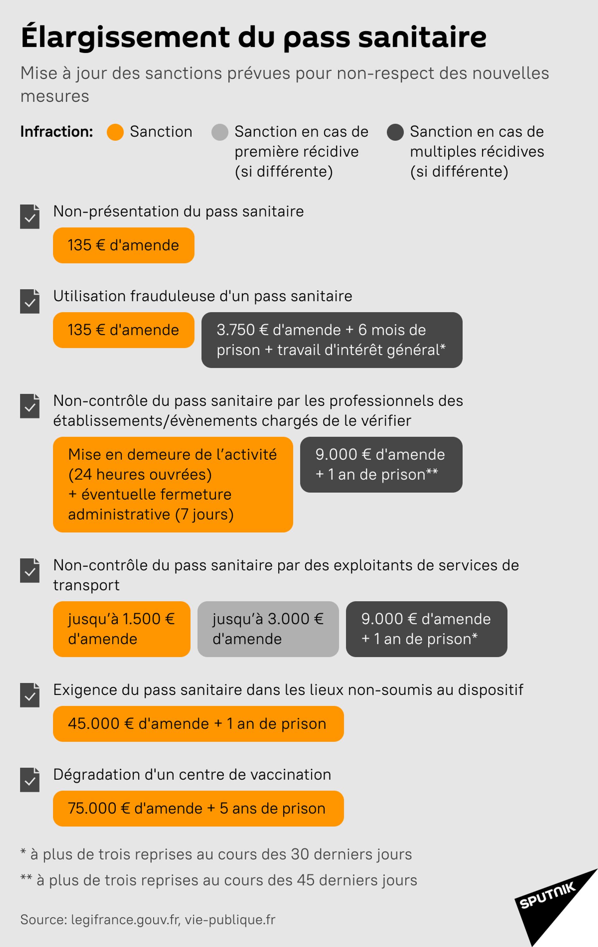 Les sanctions prévues en cas de non-respect des nouvelles mesures suite à l'élargissement du pass sanitaire - Sputnik France, 1920, 21.09.2021