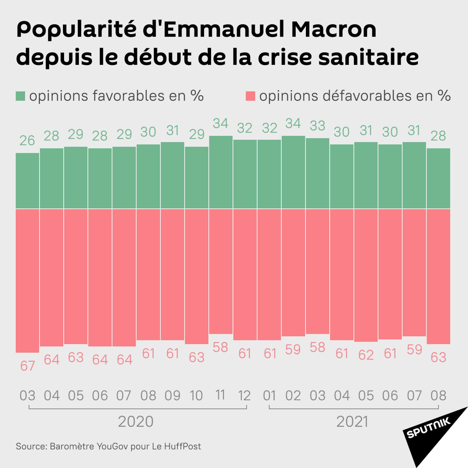 La popularité d'Emmanuel Macron lors de la crise sanitaire - Sputnik France, 1920, 21.09.2021