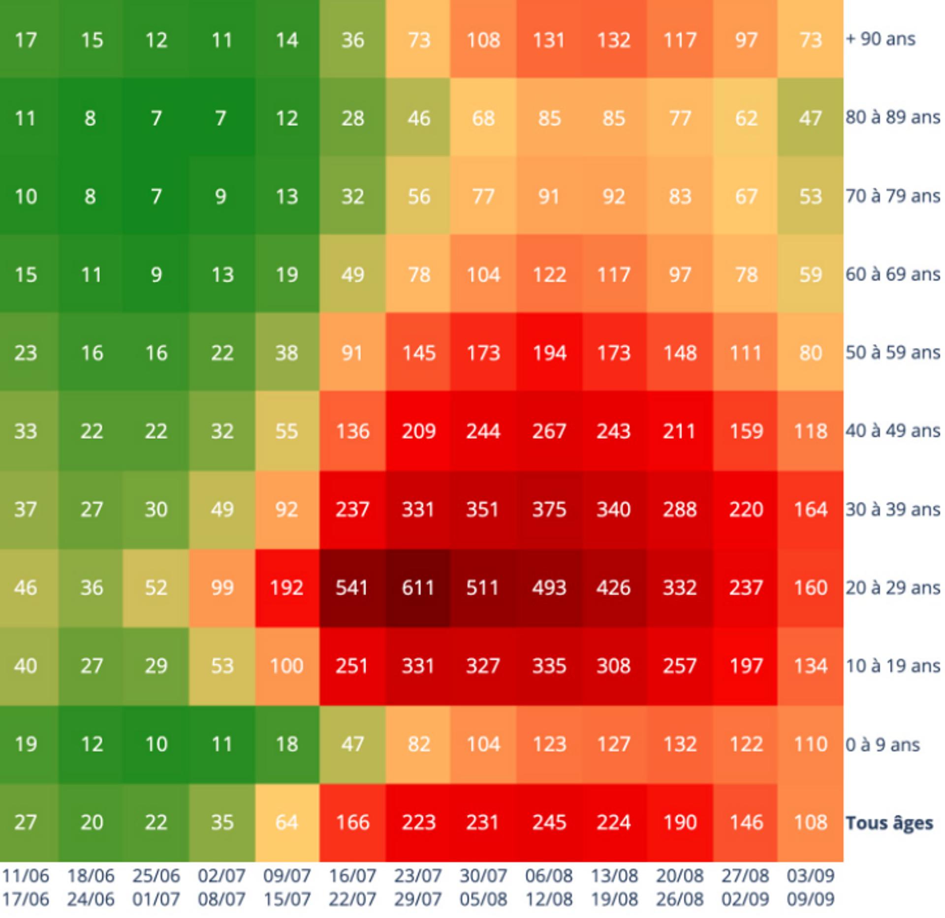 Capture d'écran site CovidTracker - Taux d'incidence du Covid-19 en fonction de l'âge (Nombre de cas positifs pour 100.000 habitants sur une période de 7 jours) - Sputnik France, 1920, 21.09.2021