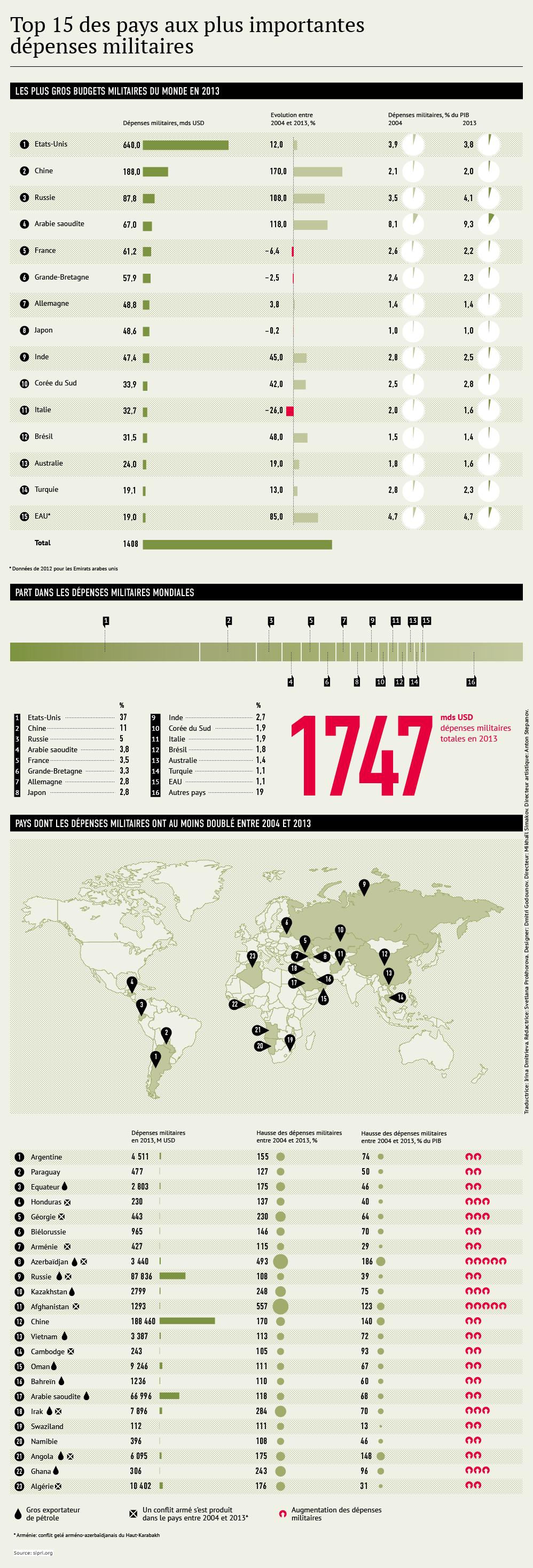 Les plus gros budgets militaires du monde