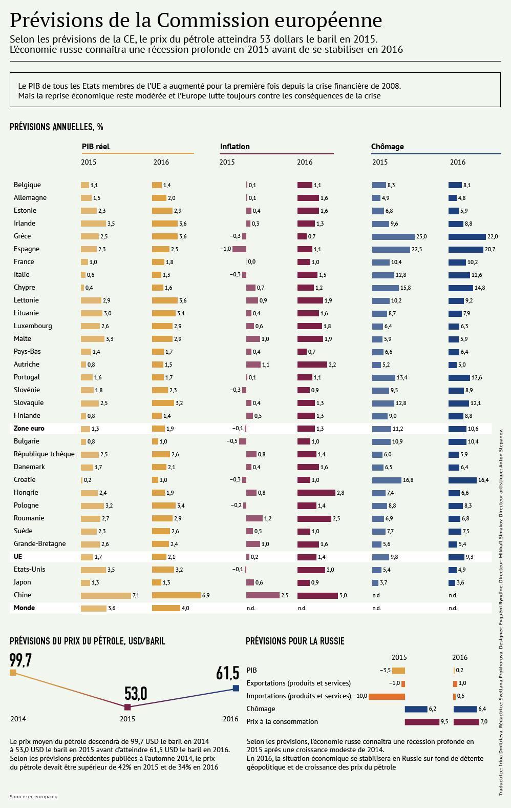 Europe/Russie: prévisions économiques pour 2015-2016