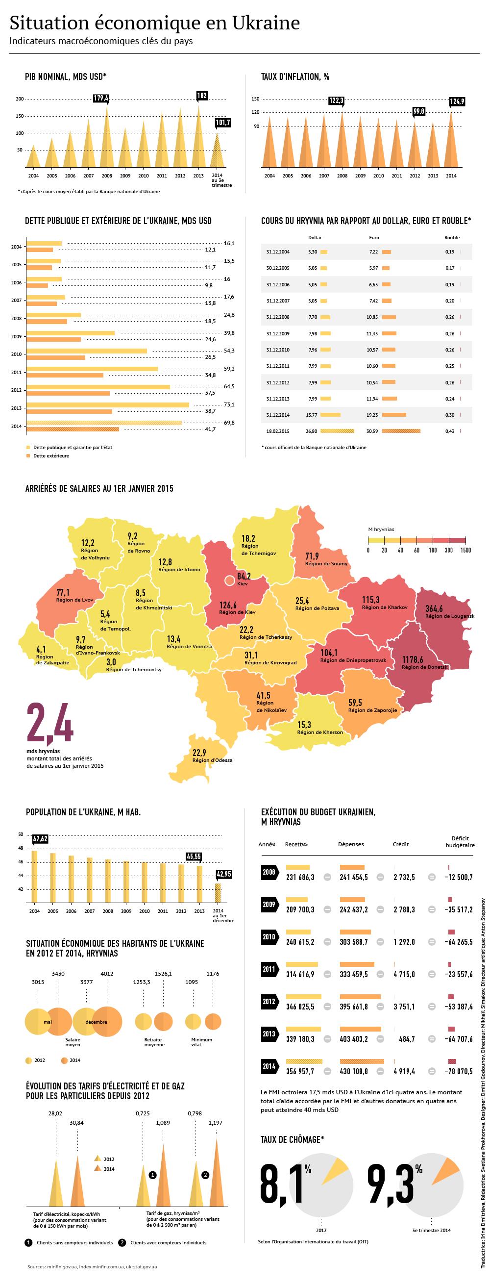 Economie ukrainienne avant et après Maïdan