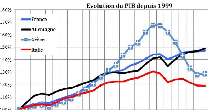 Graphique 1. Evolutions du PIB