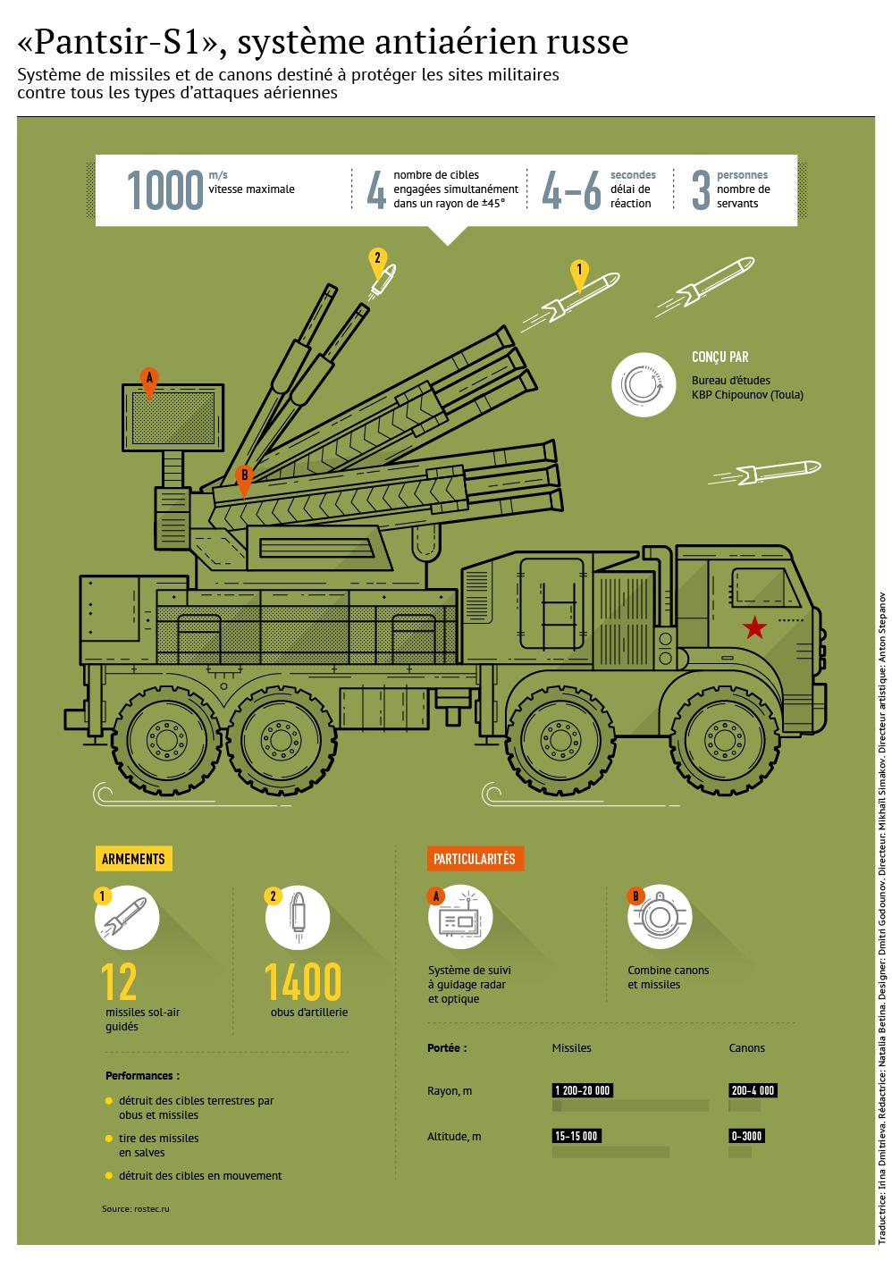 Pantsir-S1, système antiaérien russe