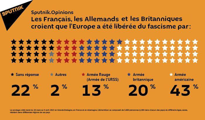 Le rôle de l'Armée rouge sous-estimé en Europe