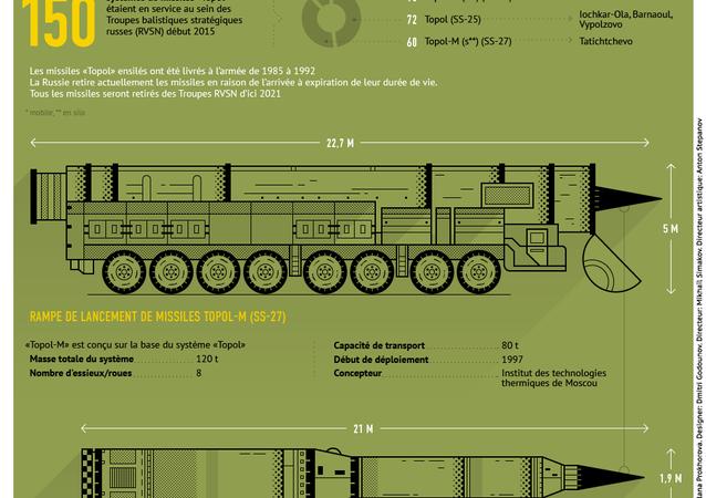 Système de missiles Topol-M