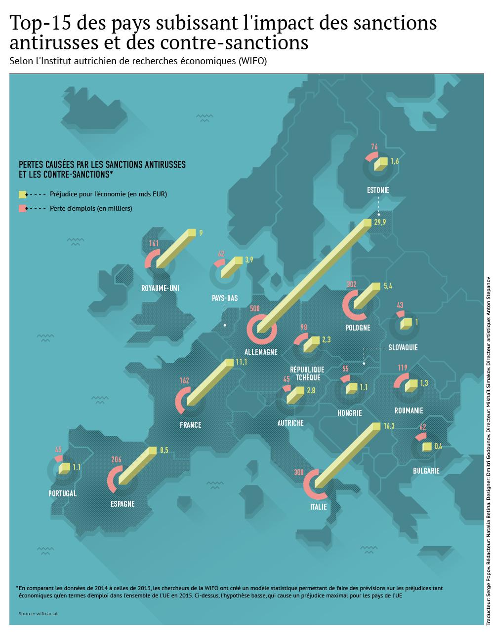 Sanctions antirusses: l'UE subit de grandes pertes