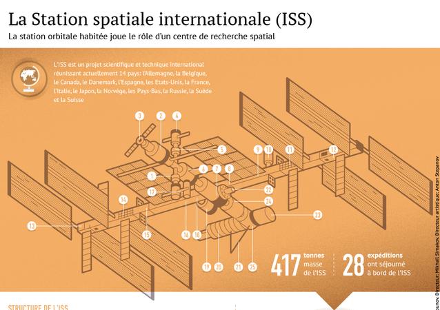 L'ISS, une maison en orbite