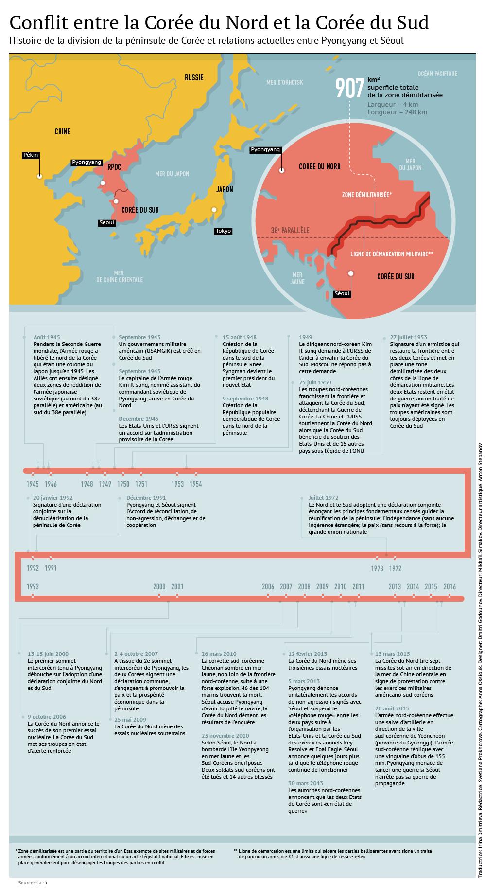 Ni guerre, ni paix: 70 ans de tensions sur la péninsule de Corée