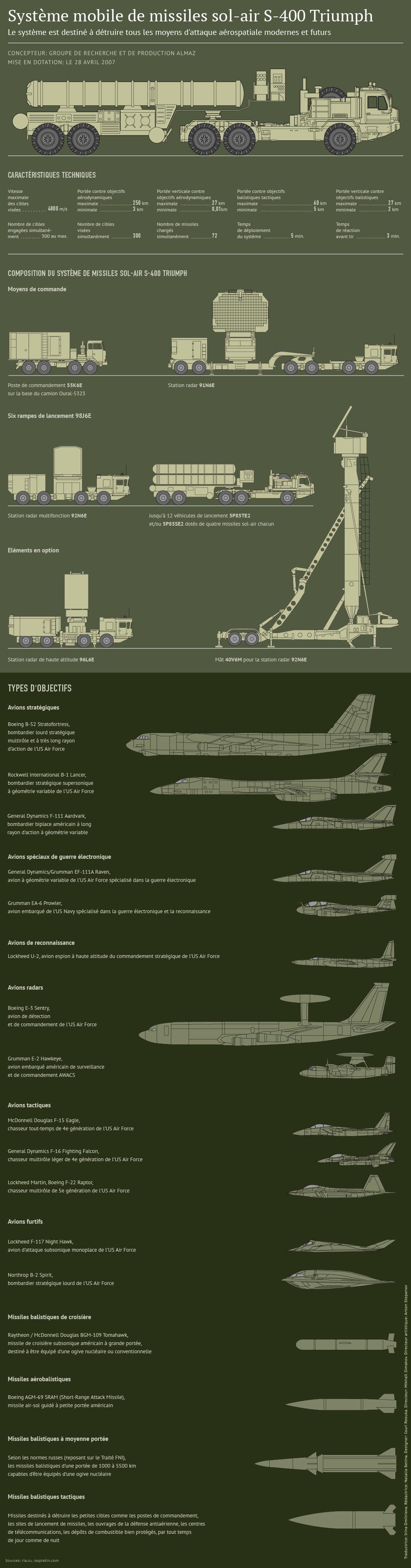 Missile S-400 Triumph