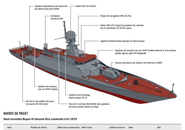 Corvettes Bouïan-M: caractéristiques et armement