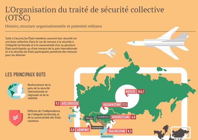 l`Organisation du traité de sécurité collective
