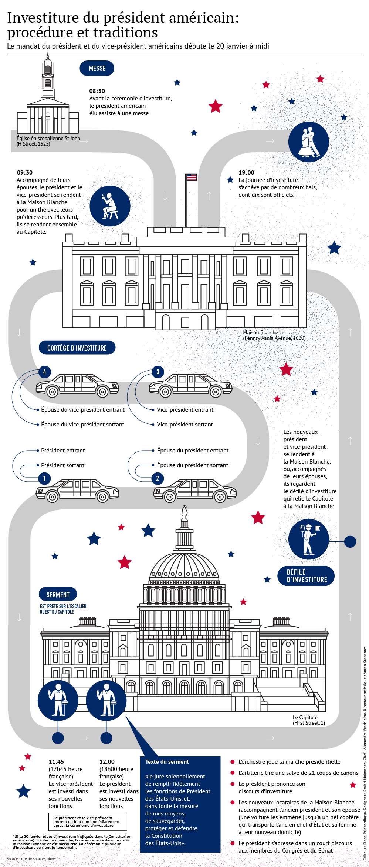 Investiture du président américain: procédure et traditions