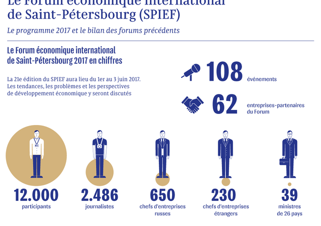 Le Forum économique international de Saint-Pétersbourg (SPIEF)