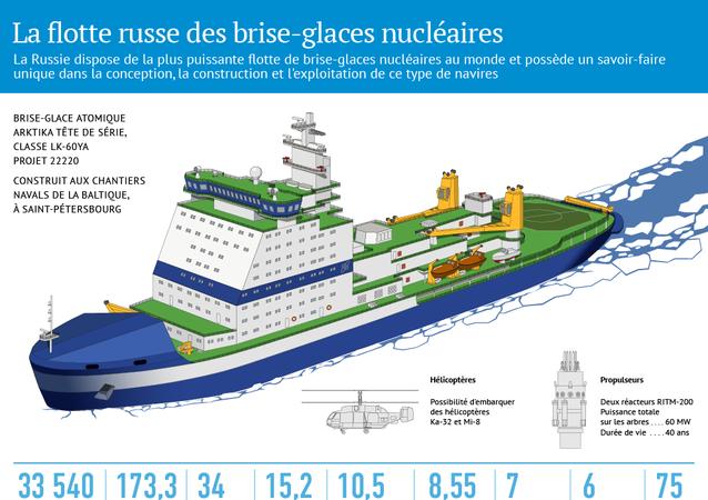 La flotte russe des brise-glaces nucléaires