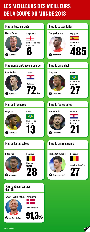 Les meilleurs des meilleurs de la Coupe du Monde 2018