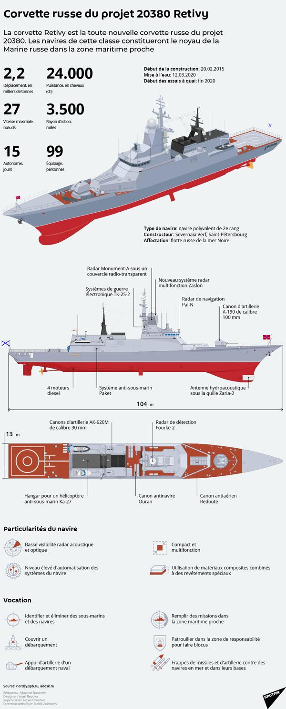 Corvette russe du projet 20380 Retivy - Sputnik France