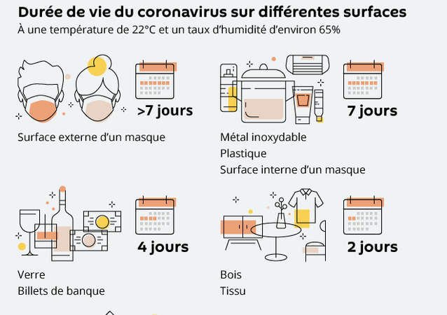 Que craint le nouveau coronavirus?