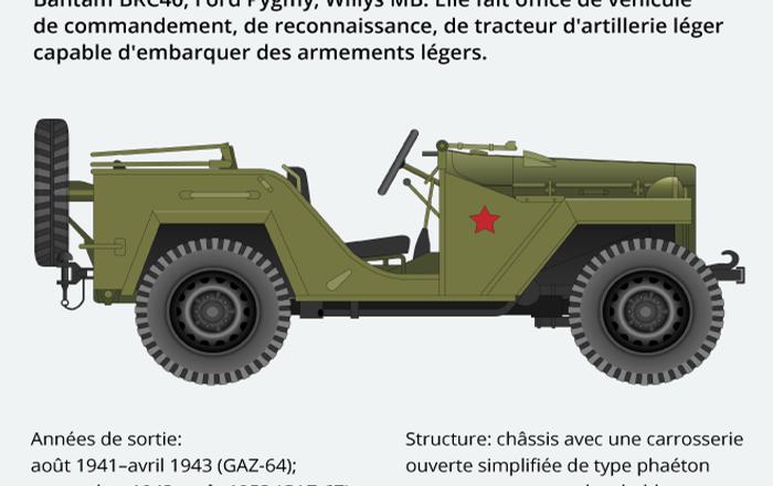 Le véhicule tout-terrain léger GAZ-64/GAZ-67 Ivan-Willys