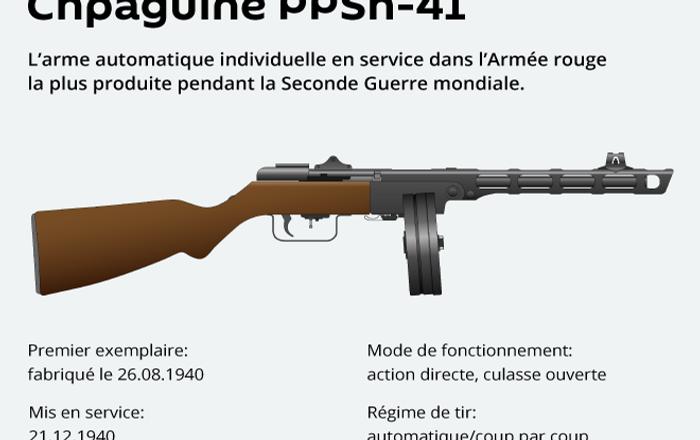 Les armes de la Victoire: le pistolet-mitrailleur Chpaguine PPSh-41