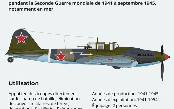 Les armes de la Victoire: l'avion d'attaque au sol Il-2