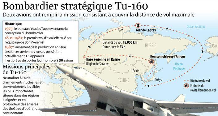 Bombardier stratégique Tu-160 (code OTAN: Blackjack)