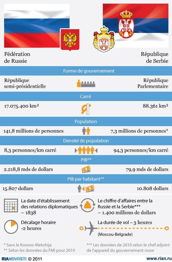 Fédération de Russie et République de Serbie