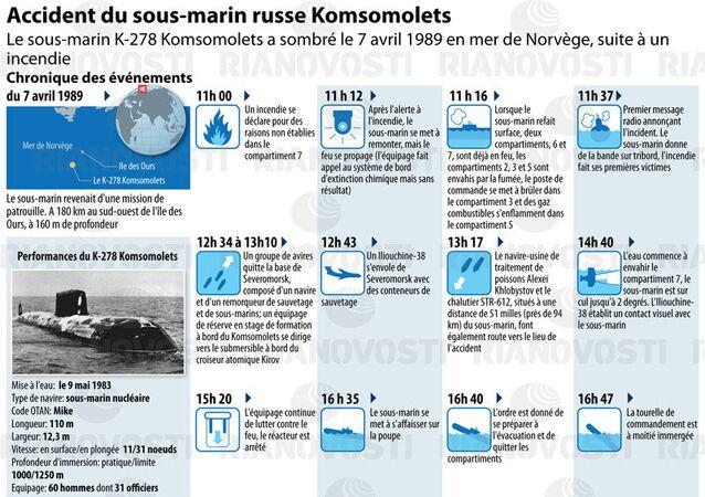 Accident du sous-marin russe Komsomolets