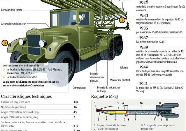 Lance-roquette soviétique Katioucha
