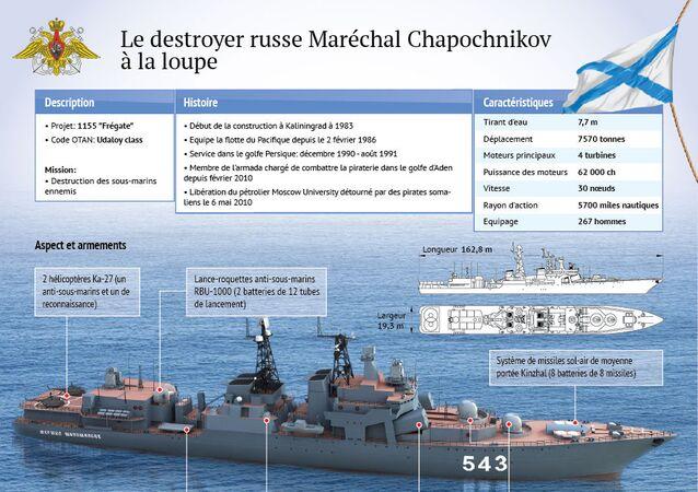 Le destroyer russe Maréchal Chapochnikov à la loupe
