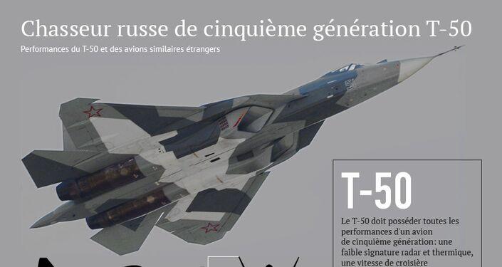 Chasseur russe de cinquième génération T-50
